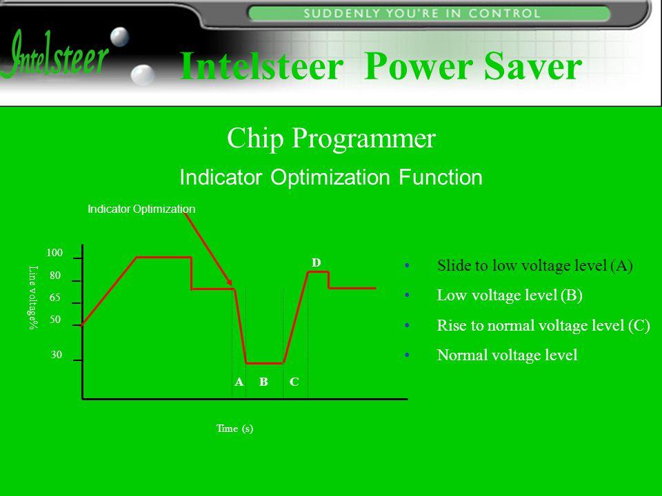 Time (s) Line voltage% 65 100 30 80 50 Indicator Optimization Slide to low voltage level (A) Low voltage level (B) Rise to normal voltage level (C) No