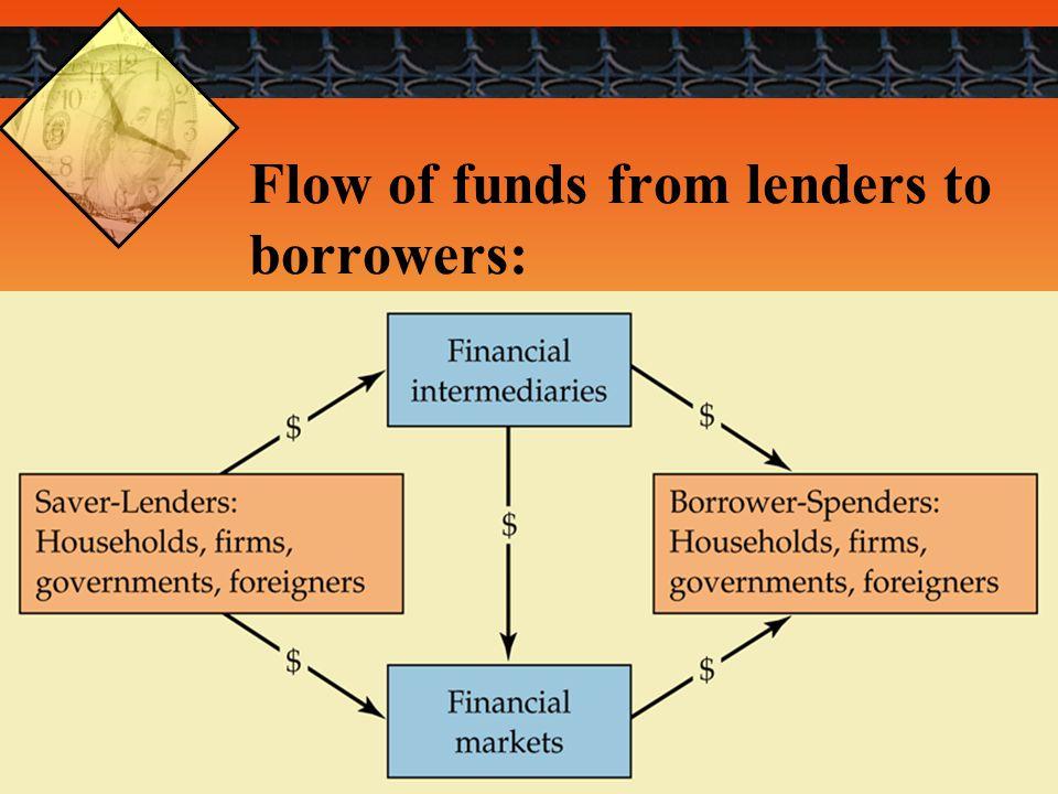 8 The Financial Markets:  Physical VS.Financial asset markets  Spot VS.