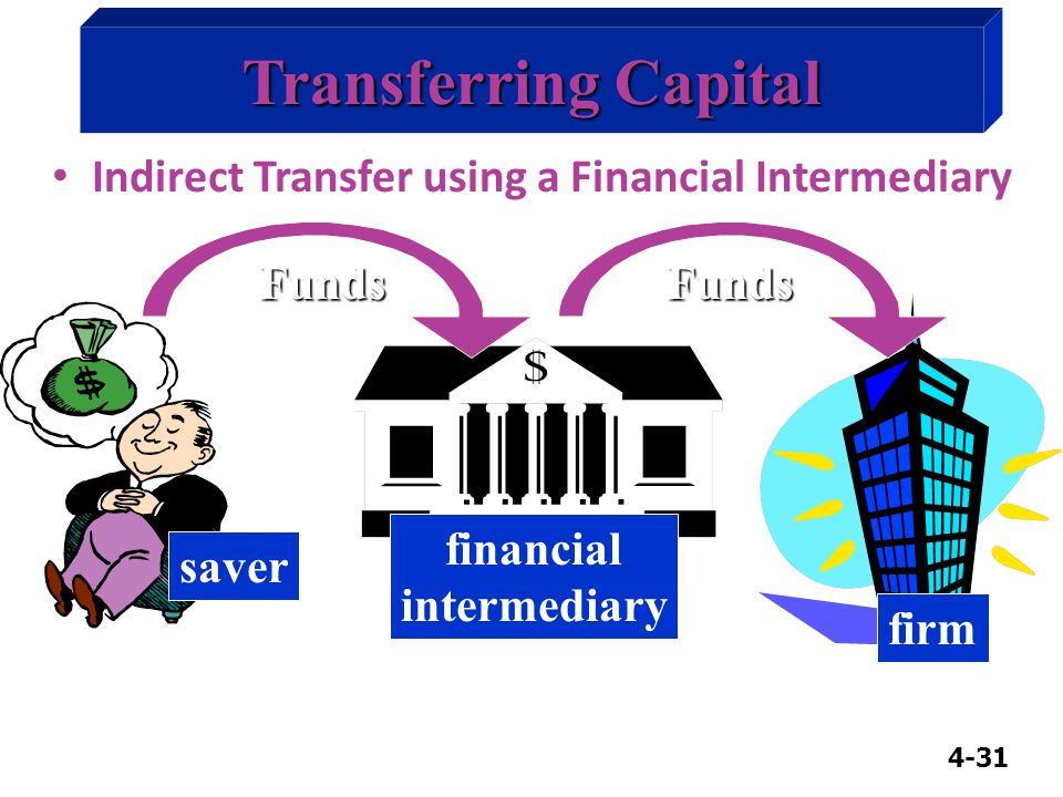 4-31 Funds Transferring Capital Indirect Transfer using a Financial Intermediary Funds financial intermediary firm saver