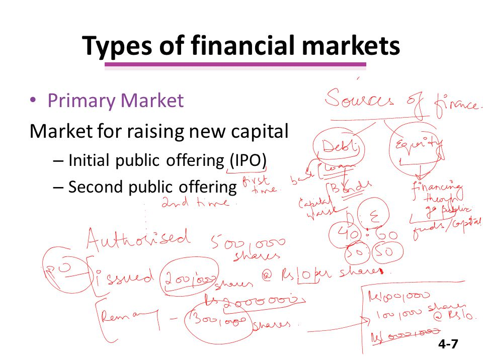4-7 Primary Market Market for raising new capital – Initial public offering (IPO) – Second public offering Types of financial markets
