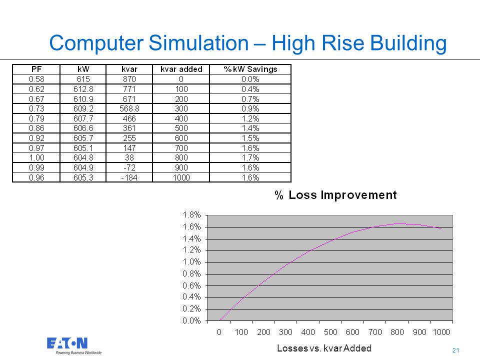 21 Computer Simulation – High Rise Building Losses vs. kvar Added