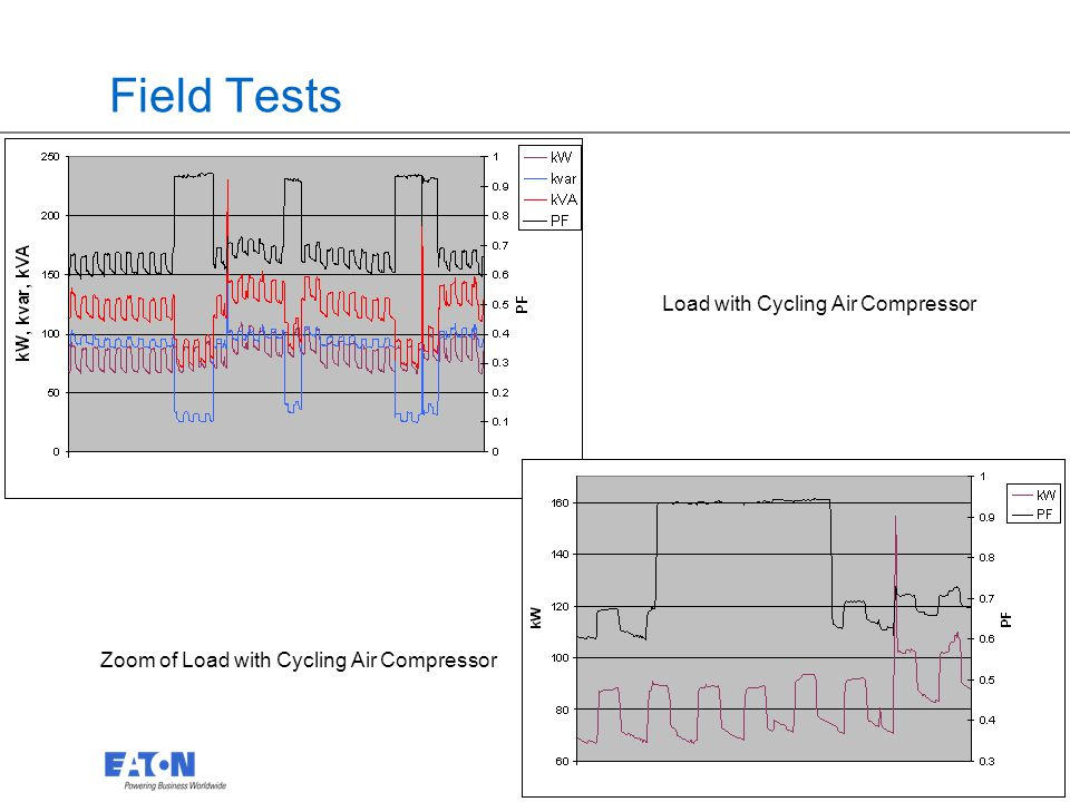 23 Field Tests Load with Cycling Air Compressor Zoom of Load with Cycling Air Compressor