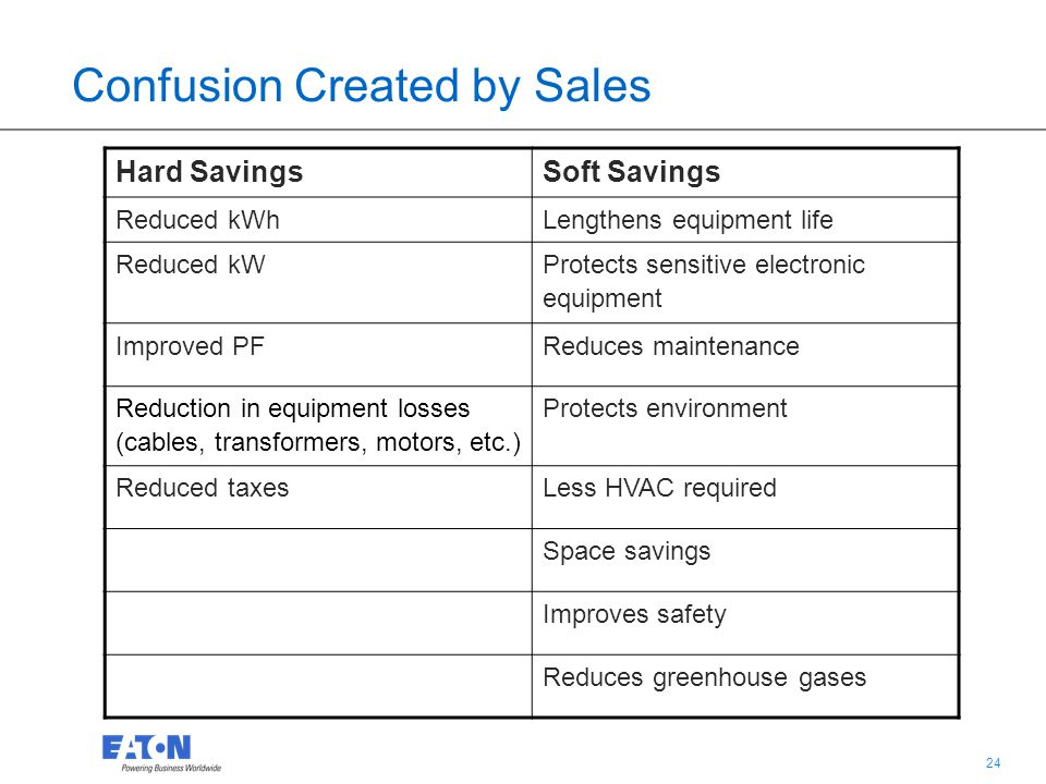 24 Confusion Created by Sales Hard SavingsSoft Savings Reduced kWhLengthens equipment life Reduced kW Protects sensitive electronic equipment Improved