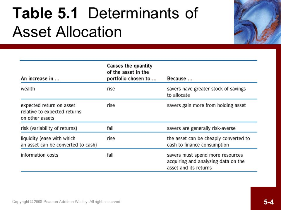 Copyright © 2008 Pearson Addison-Wesley. All rights reserved. 5-4 Table 5.1 Determinants of Asset Allocation