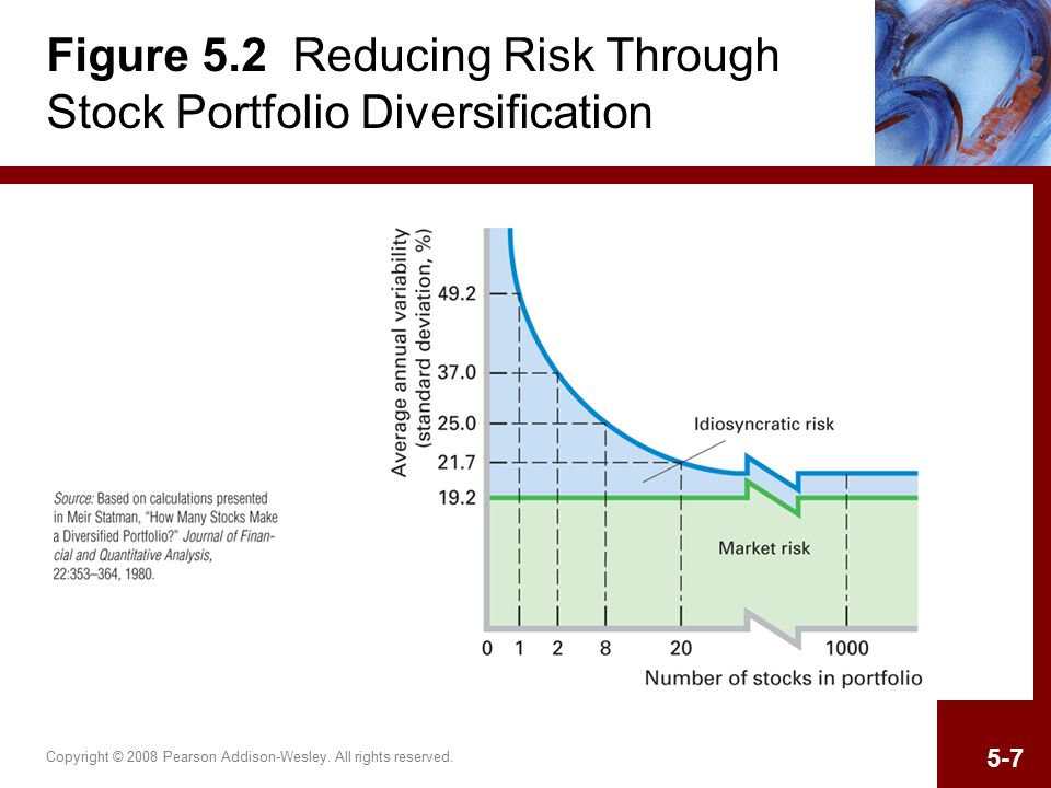 Copyright © 2008 Pearson Addison-Wesley. All rights reserved. 5-7 Figure 5.2 Reducing Risk Through Stock Portfolio Diversification
