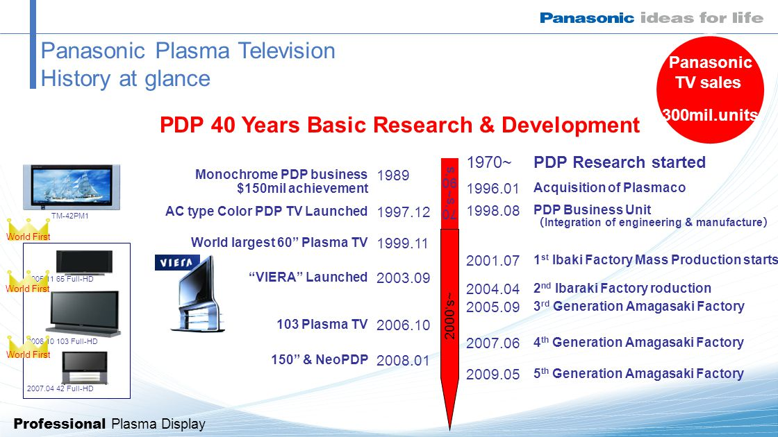 Professional Plasma Display Panasonic Plasma Television History at glance 70's~90's 1998.08 PDP Business Unit ( Integration of engineering & manufacture ) 1970~PDP Research started 1 st Ibaki Factory Mass Production starts 2001.07 1996.01 Acquisition of Plasmaco 2004.04 2 nd Ibaraki Factory roduction 2005.09 3 rd Generation Amagasaki Factory 2007.06 4 th Generation Amagasaki Factory 1999.11 World largest 60 Plasma TV 1989 Monochrome PDP business $150mil achievement 1997.12 AC type Color PDP TV Launched 2003.09 VIERA Launched 2006.10 103 Plasma TV World First 2006.10 103 Full-HD 2005.11 65 Full-HD 2007.04 42 Full-HD World First TM-42PM1 150 & NeoPDP 2008.01 2009.05 5 th Generation Amagasaki Factory 2000's~ PDP 40 Years Basic Research & Development Panasonic TV sales 300mil.units