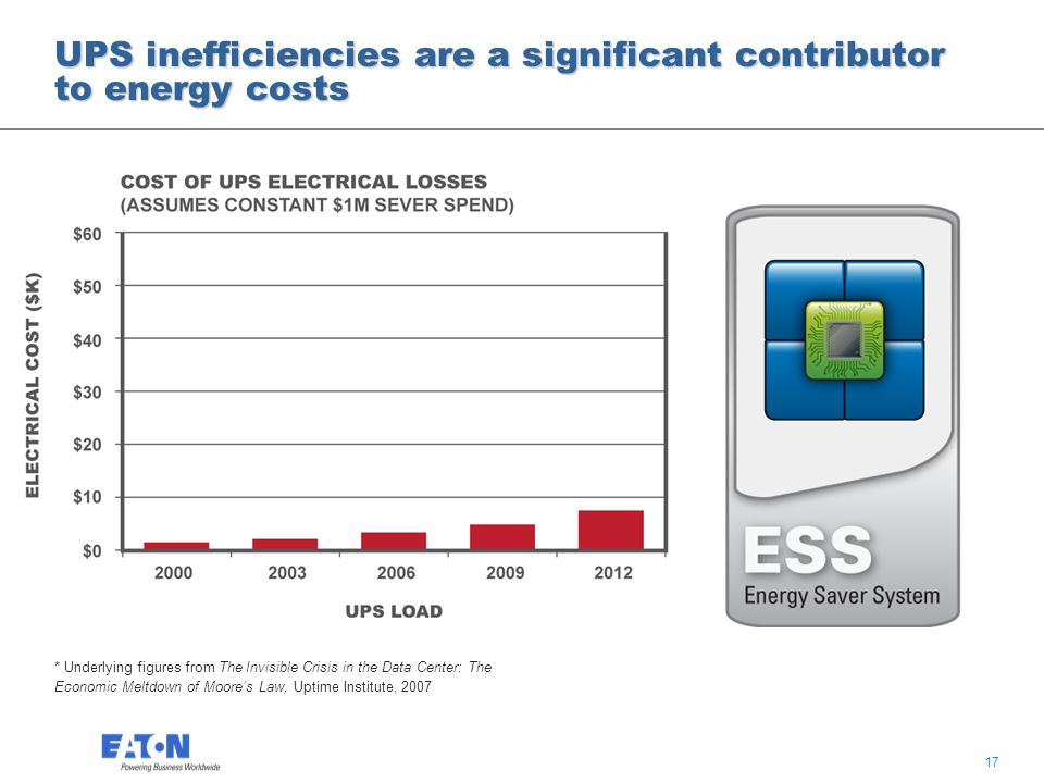 17 UPS inefficiencies are a significant contributor to energy costs Example – 2009 $1M buys approximately 50 5kW racks Cost of UPS electrical losses per year – $28k * Underlying figures from The Invisible Crisis in the Data Center: The Economic Meltdown of Moore's Law, Uptime Institute, 2007