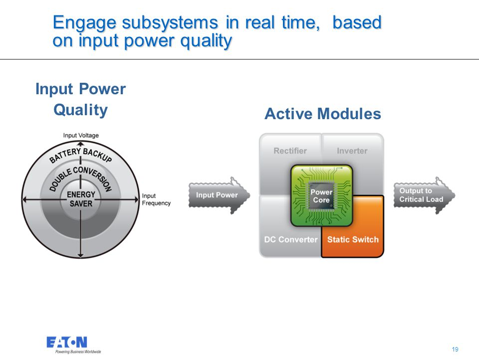 19 Engage subsystems in real time, based on input power quality Input Power Quality Active Modules