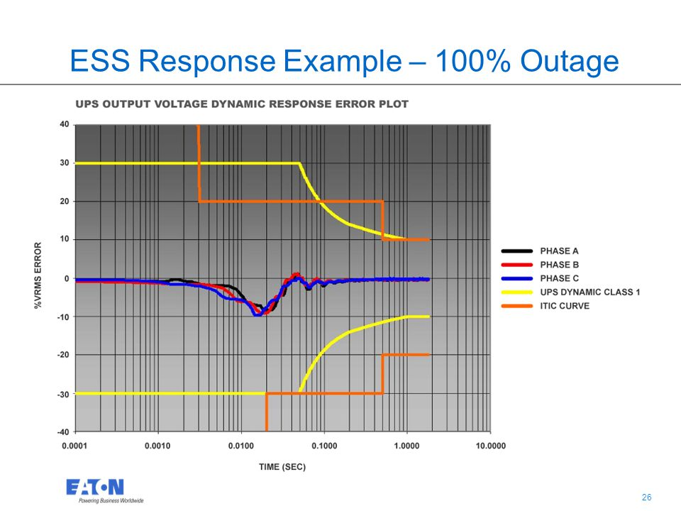 26 ESS Response Example – 100% Outage