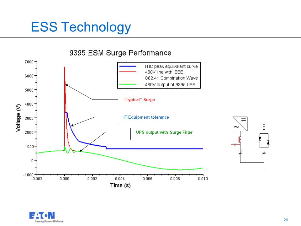 28 ESS Technology Typical Surge IT Equipment tolerance UPS output with Surge Filter