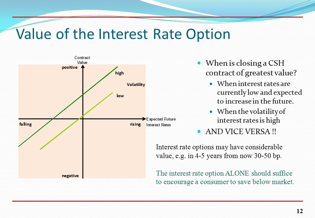 12 Value of the Interest Rate Option When is closing a CSH contract of greatest value.