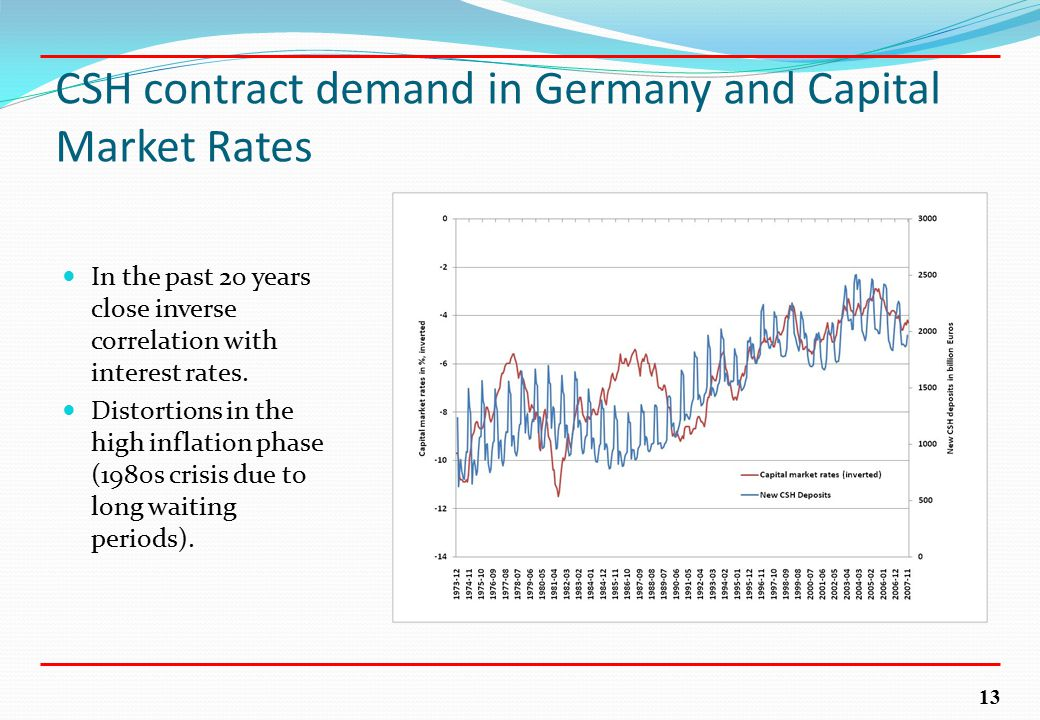 13 CSH contract demand in Germany and Capital Market Rates In the past 20 years close inverse correlation with interest rates. Distortions in the high