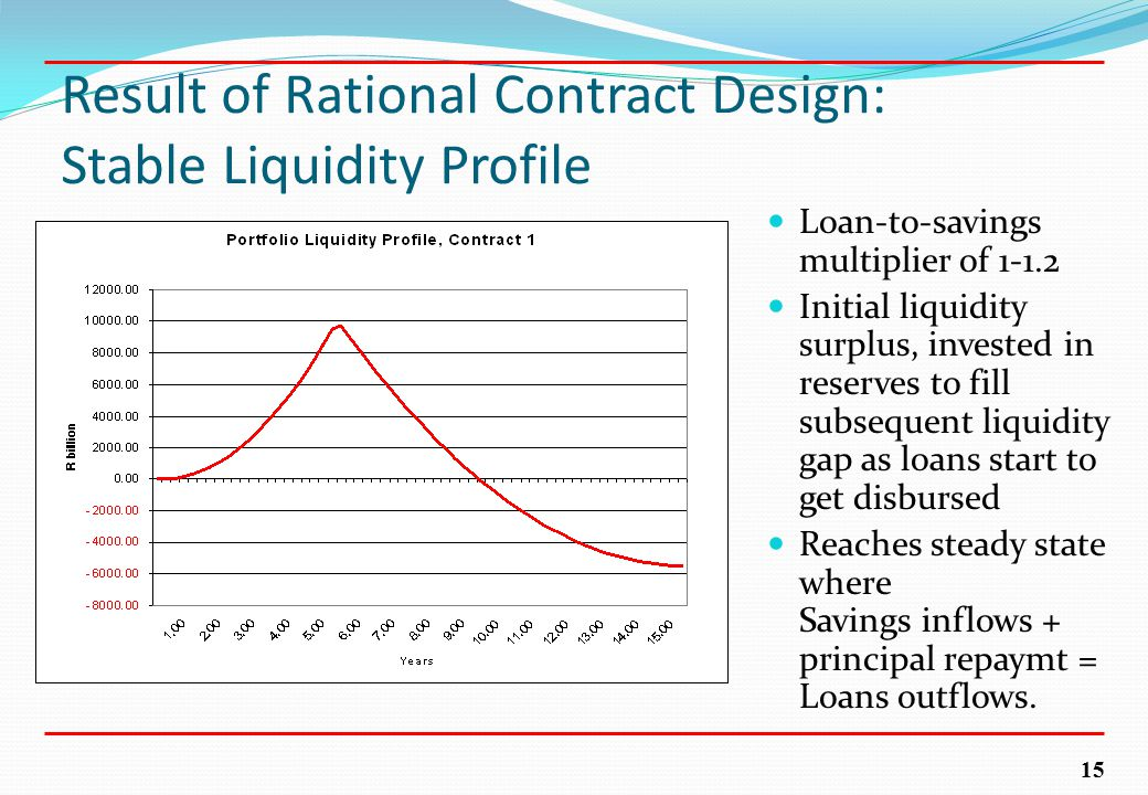 15 Result of Rational Contract Design: Stable Liquidity Profile Loan-to-savings multiplier of 1-1.2 Initial liquidity surplus, invested in reserves to fill subsequent liquidity gap as loans start to get disbursed Reaches steady state where Savings inflows + principal repaymt = Loans outflows.