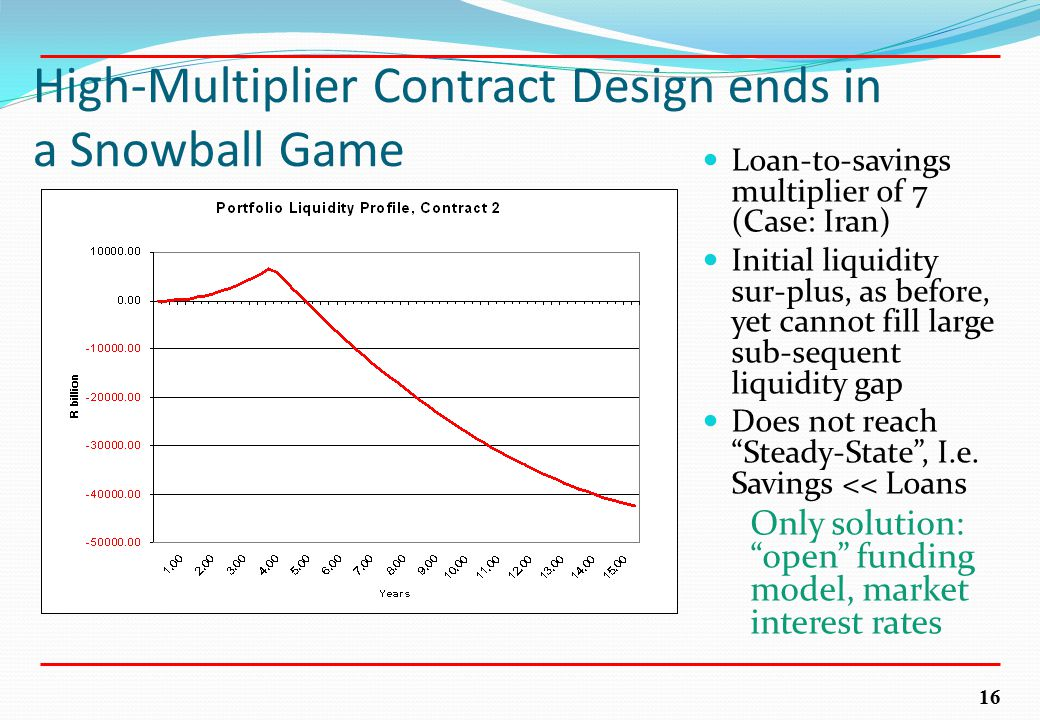 16 High-Multiplier Contract Design ends in a Snowball Game Loan-to-savings multiplier of 7 (Case: Iran) Initial liquidity sur-plus, as before, yet cannot fill large sub-sequent liquidity gap Does not reach Steady-State , I.e.