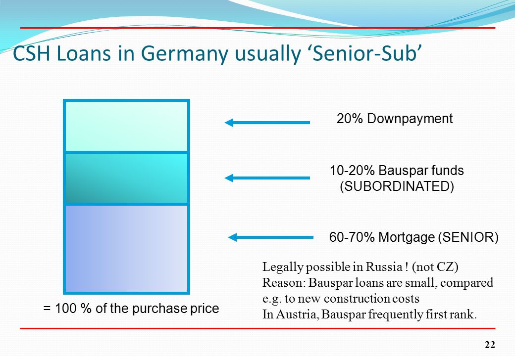 22 CSH Loans in Germany usually 'Senior-Sub' 60-70% Mortgage (SENIOR) 10-20% Bauspar funds (SUBORDINATED) 20% Downpayment = 100 % of the purchase price Legally possible in Russia .