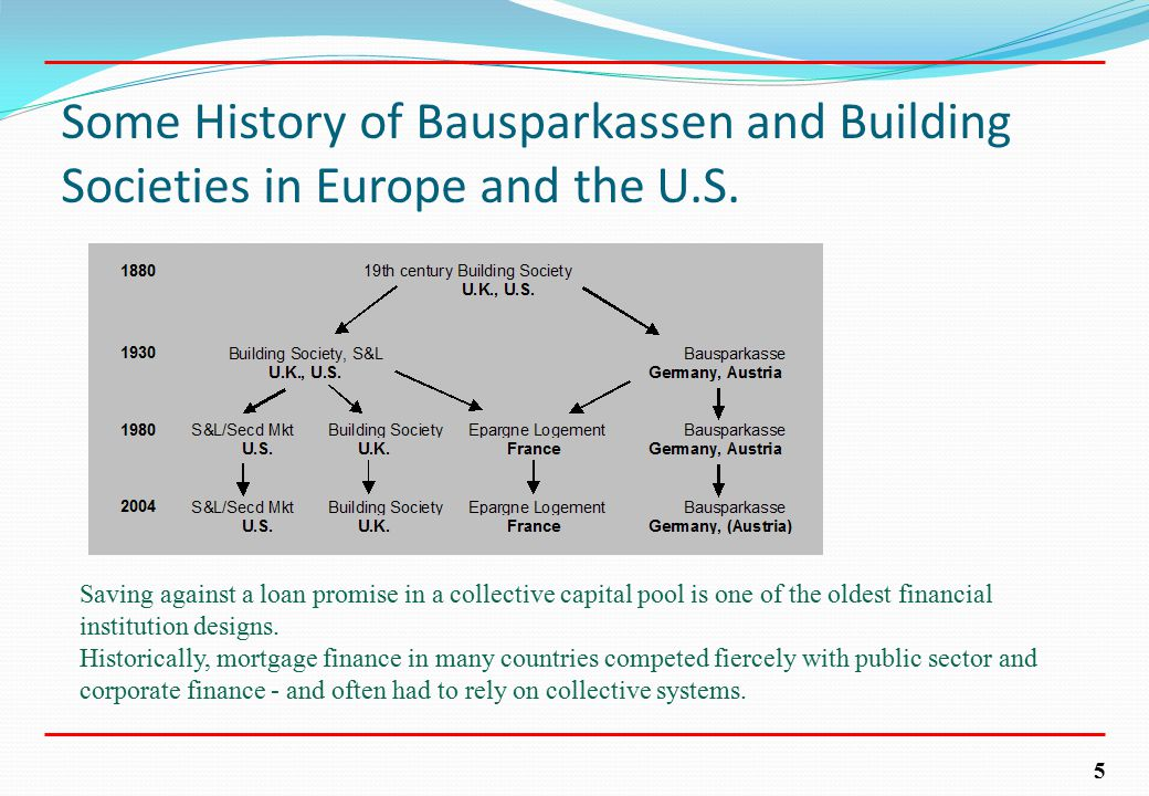 5 Some History of Bausparkassen and Building Societies in Europe and the U.S.
