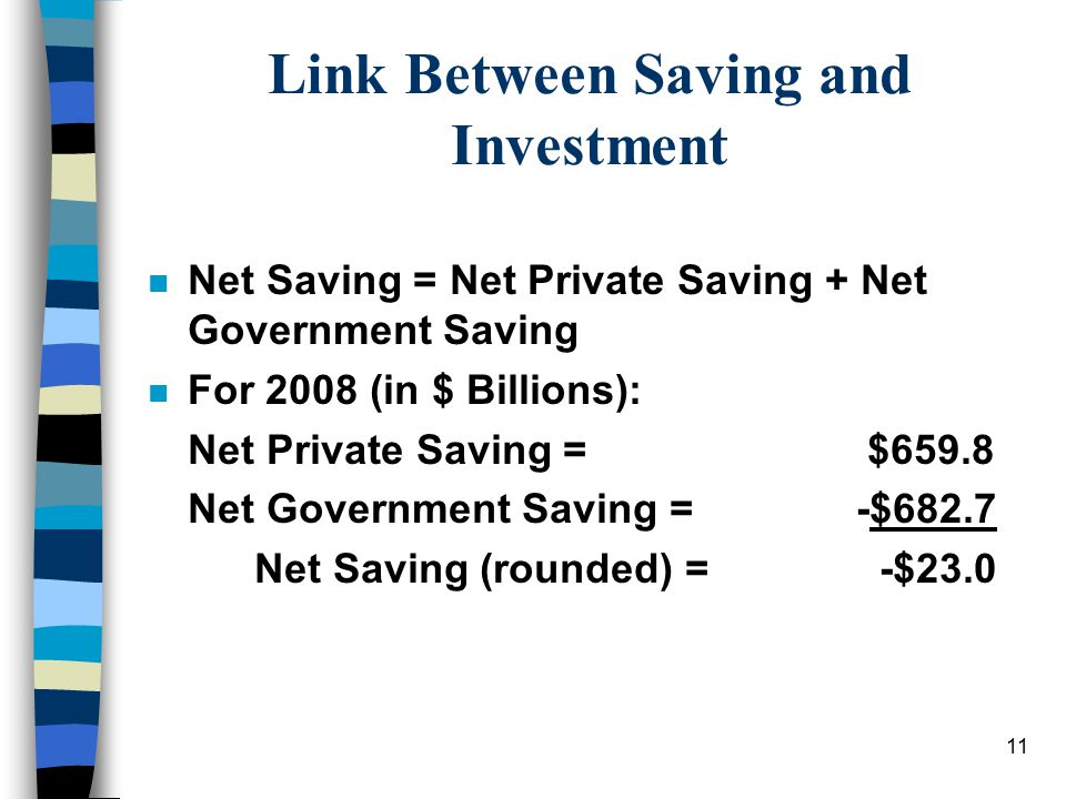 11 Link Between Saving and Investment n Net Saving = Net Private Saving + Net Government Saving n For 2008 (in $ Billions): Net Private Saving = $659.