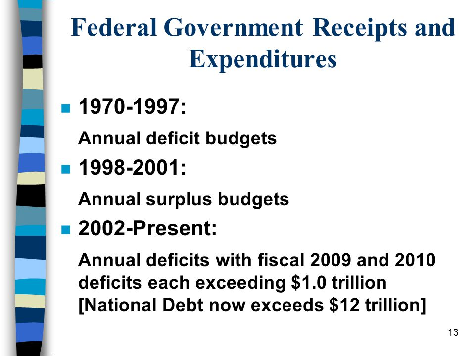 Federal Government Receipts and Expenditures n 1970-1997: Annual deficit budgets n 1998-2001: Annual surplus budgets n 2002-Present: Annual deficits w