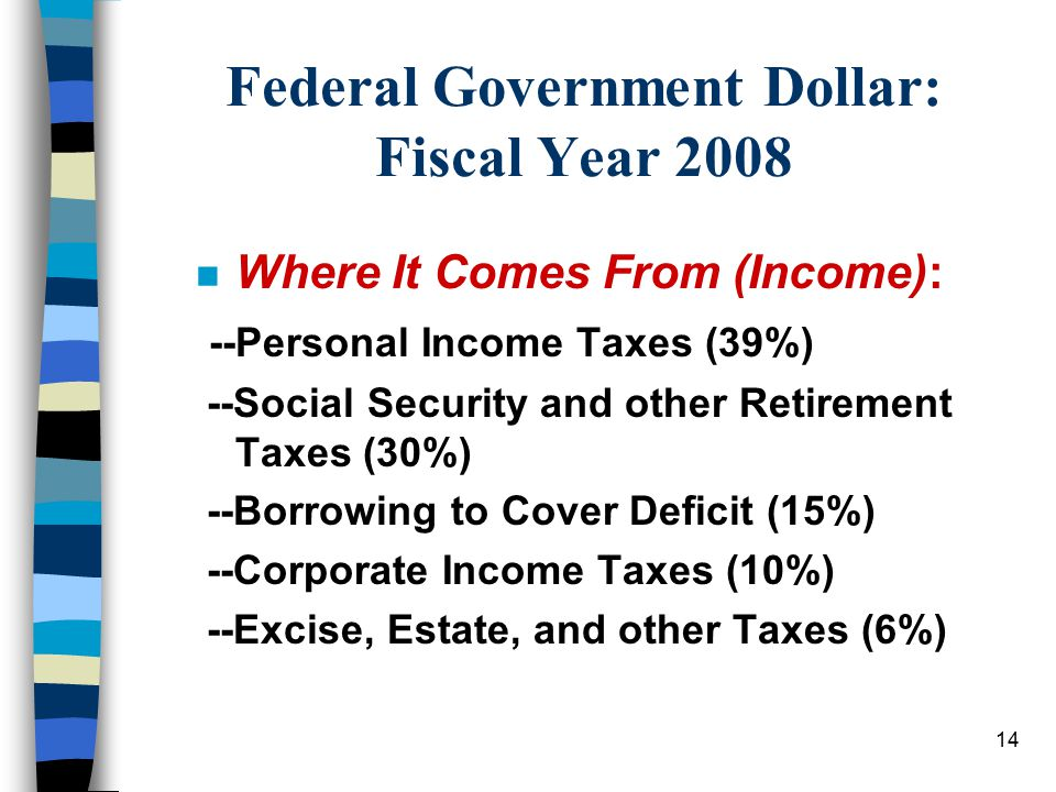 14 Federal Government Dollar: Fiscal Year 2008 n Where It Comes From (Income): --Personal Income Taxes (39%) --Social Security and other Retirement Ta