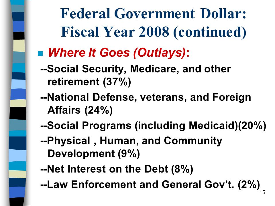 15 Federal Government Dollar: Fiscal Year 2008 (continued) n Where It Goes (Outlays): --Social Security, Medicare, and other retirement (37%) --National Defense, veterans, and Foreign Affairs (24%) --Social Programs (including Medicaid)(20%) --Physical, Human, and Community Development (9%) --Net Interest on the Debt (8%) --Law Enforcement and General Gov't.