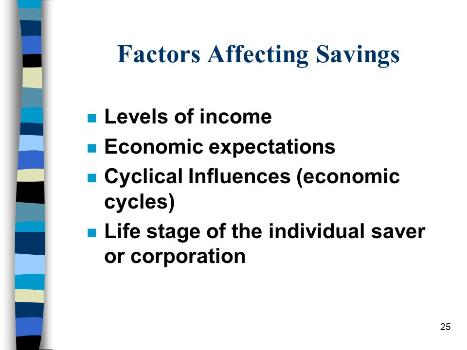 25 Factors Affecting Savings n Levels of income n Economic expectations n Cyclical Influences (economic cycles) n Life stage of the individual saver or corporation