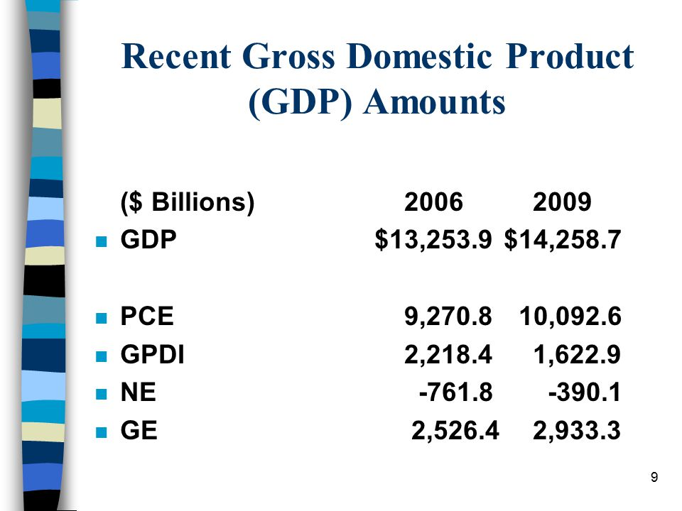 Recent Gross Domestic Product (GDP) Amounts ($ Billions) 2006 2009 n GDP $13,253.9$14,258.7 n PCE 9,270.8 10,092.6 n GPDI 2,218.4 1,622.9 n NE -761.8
