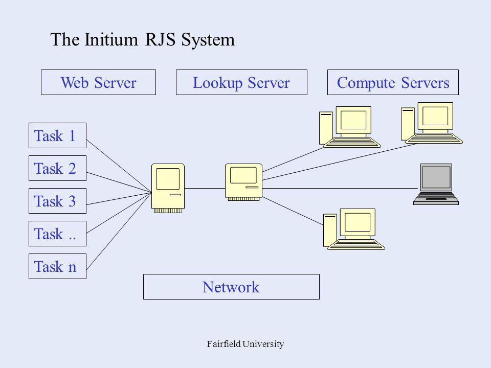 Fairfield University Task 1 Task 2 Task 3 Task.. Task n Network Compute ServersLookup ServerWeb Server The Initium RJS System