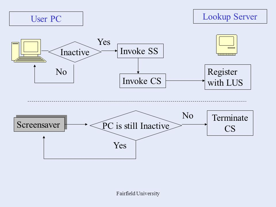 Fairfield University Lookup Server User PC Inactive Invoke SS Invoke CS Register with LUS No Yes Screensaver PC is still Inactive Terminate CS Yes No
