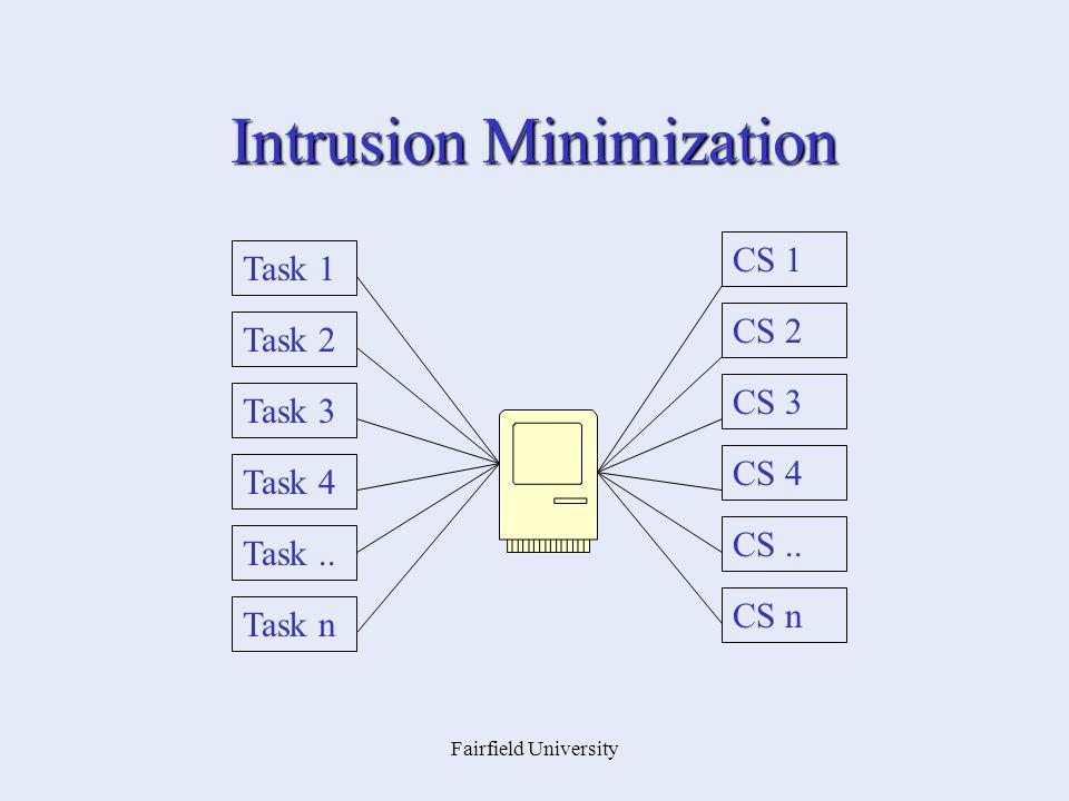 Fairfield University Intrusion Minimization Task 1 Task 2 Task 3 Task 4 Task.. Task n CS 1 CS 2 CS 3 CS 4 CS.. CS n