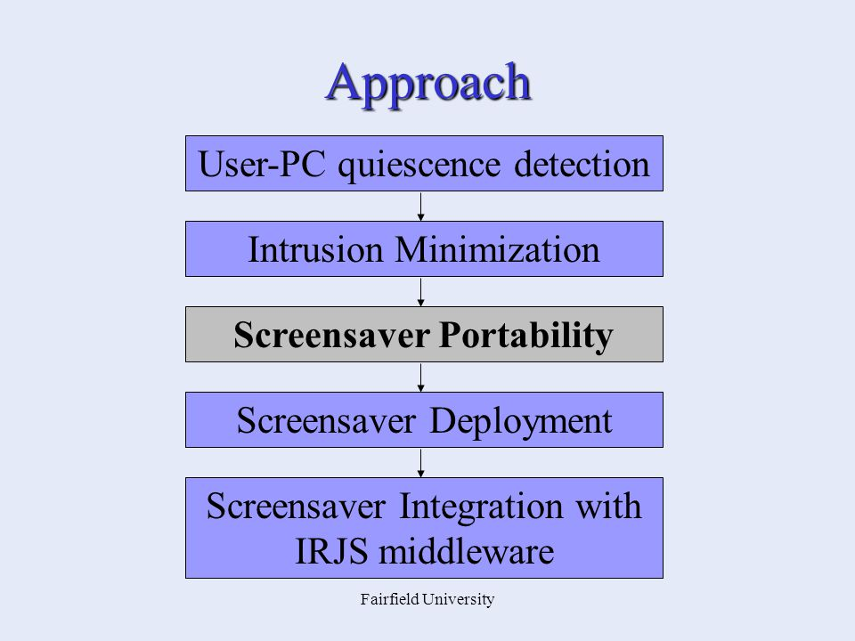 Fairfield University Approach Intrusion Minimization Screensaver Portability Screensaver Deployment Screensaver Integration with IRJS middleware User-PC quiescence detection
