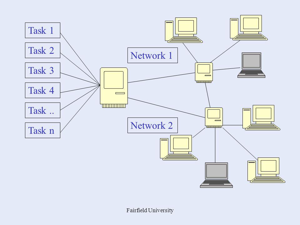 Fairfield University Task 1 Task 2 Task 3 Task 4 Task.. Task n Network 2 Network 1