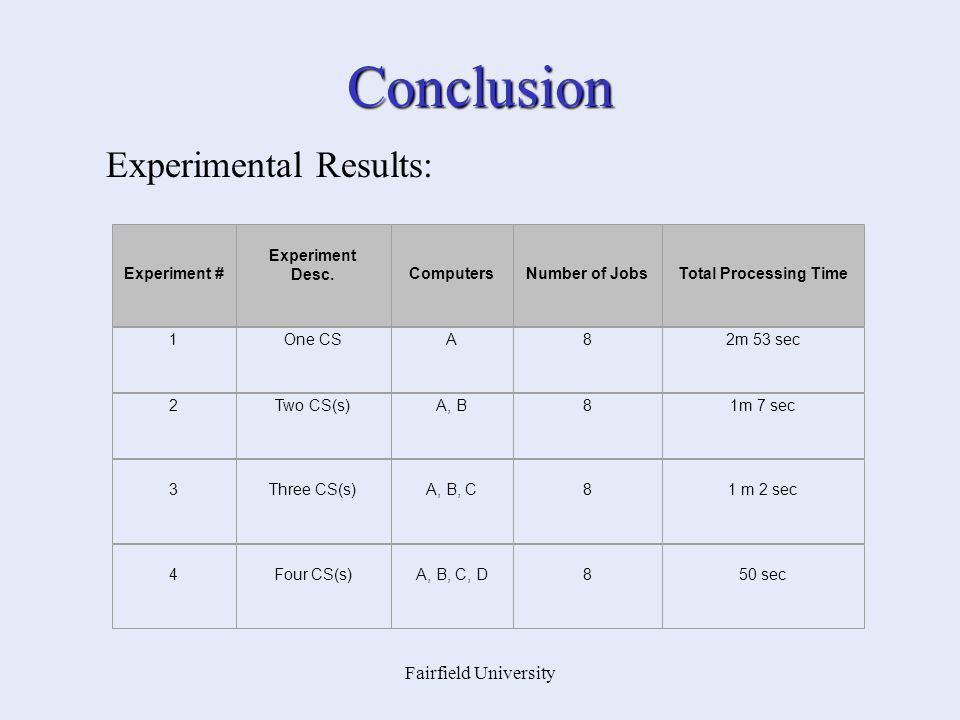 Fairfield University Conclusion Experiment # Experiment Desc.ComputersNumber of JobsTotal Processing Time 1One CSA82m 53 sec 2Two CS(s)A, B81m 7 sec 3Three CS(s)A, B, C81 m 2 sec 4Four CS(s)A, B, C, D850 sec Experimental Results: