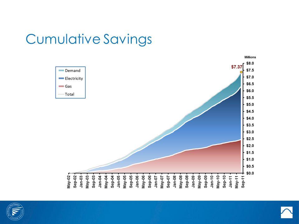 Cumulative Savings