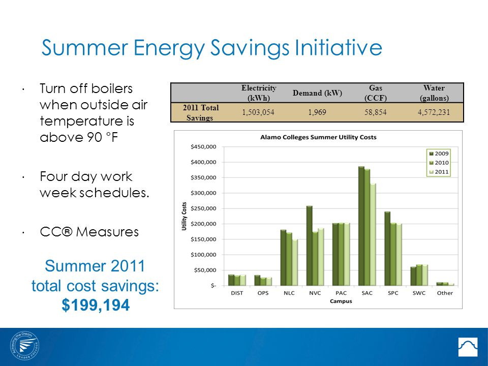 Summer Energy Savings Initiative ⋅ Turn off boilers when outside air temperature is above 90 °F ⋅ Four day work week schedules.