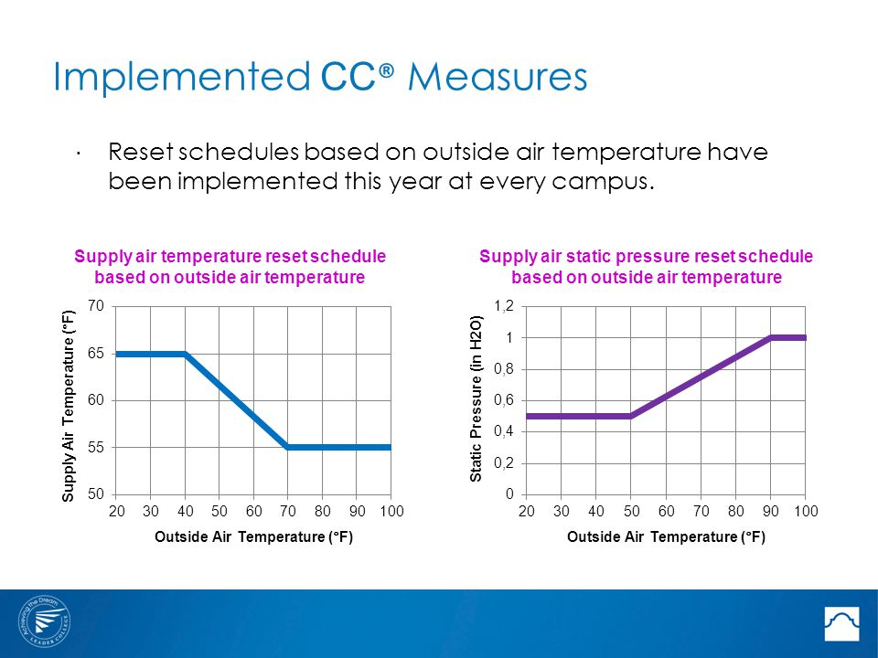 Implemented CC ® Measures Supply air temperature reset schedule based on outside air temperature Supply air static pressure reset schedule based on outside air temperature ⋅ Reset schedules based on outside air temperature have been implemented this year at every campus.