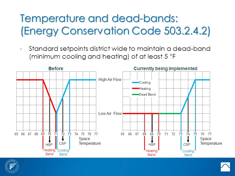 Temperature and dead-bands: (Energy Conservation Code 503.2.4.2) ⋅ Standard setpoints district wide to maintain a dead-band (minimum cooling and heating) of at least 5 °F Space Temperature CSPHSP Heating Band Cooling Band High Air Flow Low Air Flow HSP Heating Band CSP Cooling Band Space Temperature BeforeCurrently being implemented