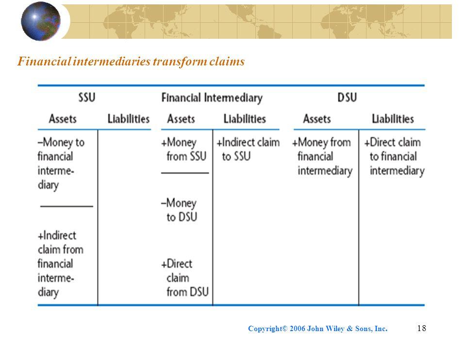 Copyright© 2006 John Wiley & Sons, Inc.18 Financial intermediaries transform claims
