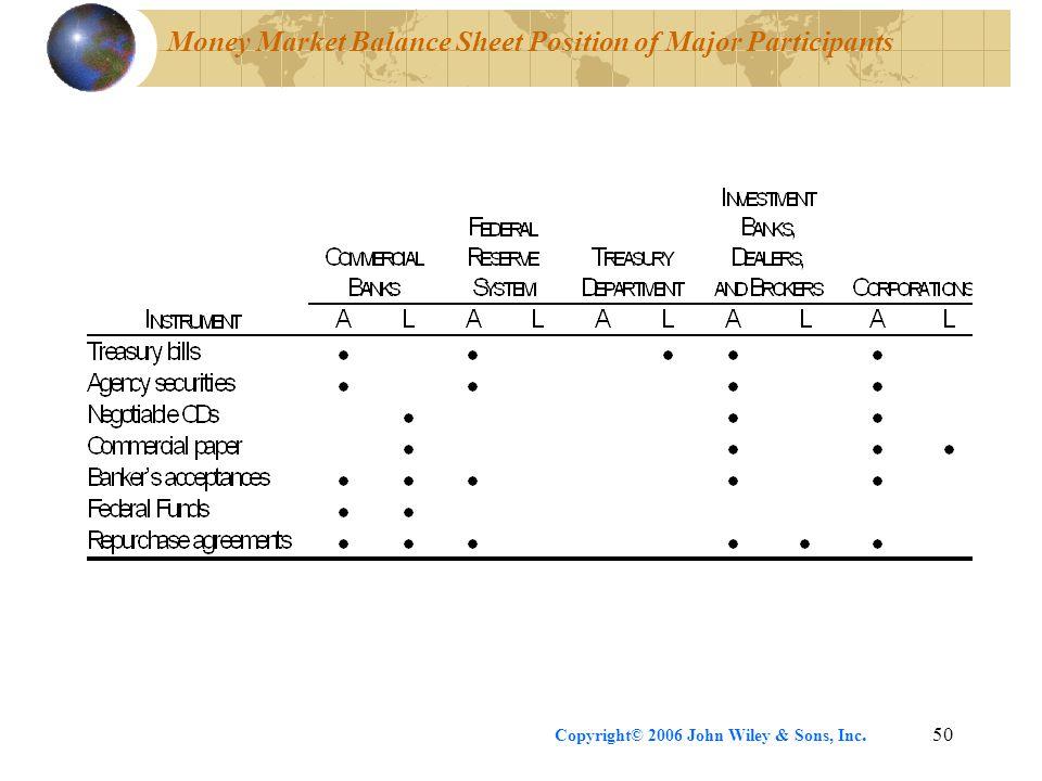 Copyright© 2006 John Wiley & Sons, Inc.50 Money Market Balance Sheet Position of Major Participants