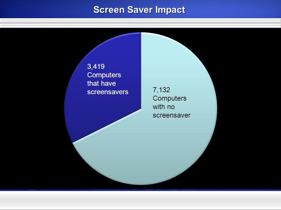 Screen Saver Impact