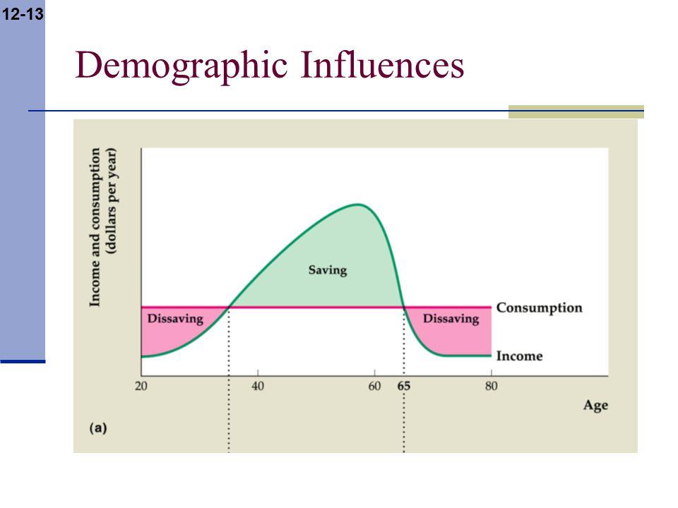 12-13 Demographic Influences