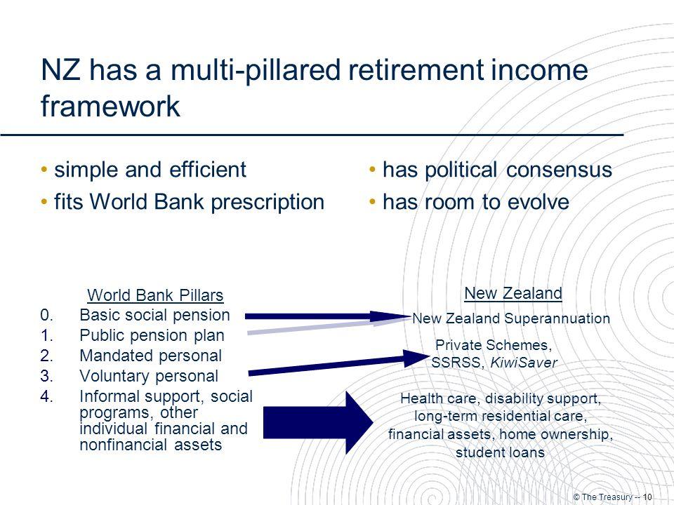 © The Treasury -- 10 NZ has a multi-pillared retirement income framework World Bank Pillars 0.Basic social pension 1.Public pension plan 2.Mandated personal 3.Voluntary personal 4.Informal support, social programs, other individual financial and nonfinancial assets New Zealand Superannuation Private Schemes, SSRSS, KiwiSaver Health care, disability support, long-term residential care, financial assets, home ownership, student loans New Zealand simple and efficient fits World Bank prescription has political consensus has room to evolve