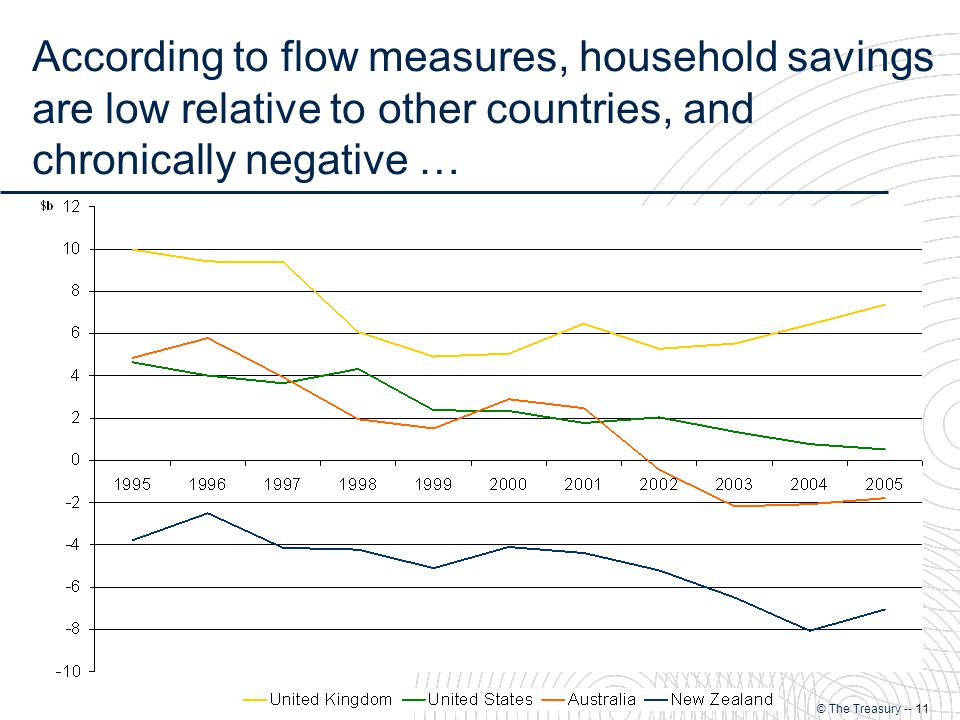 © The Treasury -- 11 According to flow measures, household savings are low relative to other countries, and chronically negative …