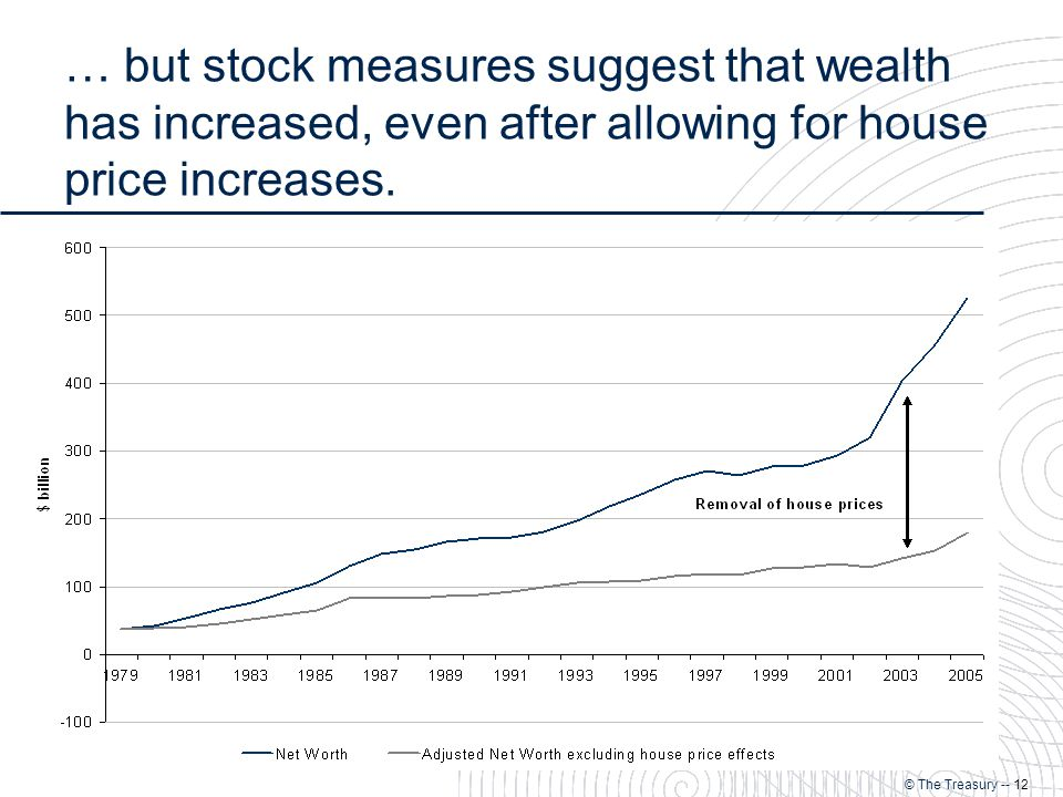 © The Treasury -- 12 … but stock measures suggest that wealth has increased, even after allowing for house price increases.