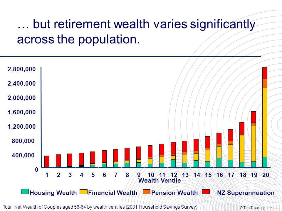 © The Treasury -- 14 … but retirement wealth varies significantly across the population.