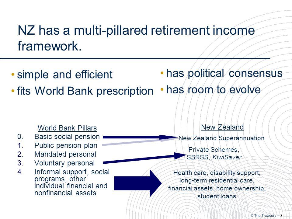 © The Treasury -- 3 NZ has a multi-pillared retirement income framework.