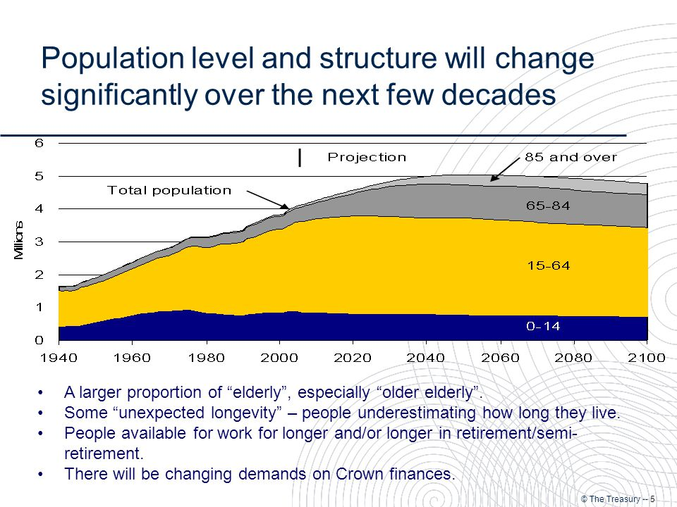 © The Treasury -- 5 Population level and structure will change significantly over the next few decades A larger proportion of elderly , especially older elderly .