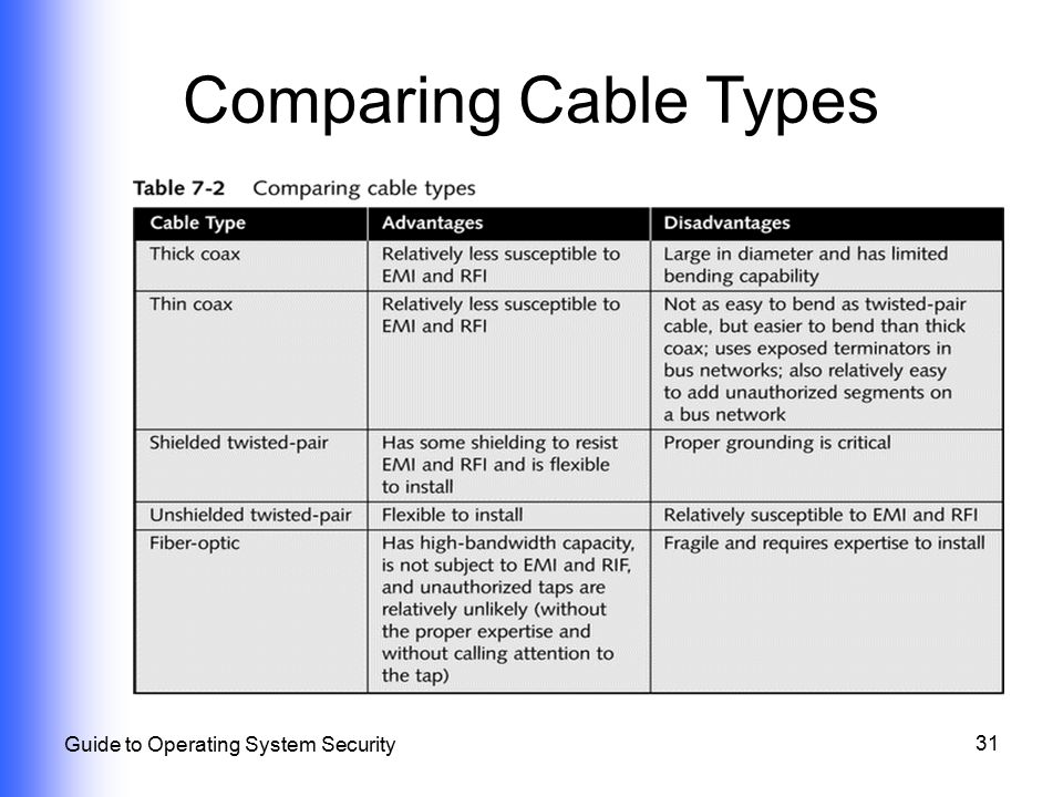 31 Guide to Operating System Security Comparing Cable Types