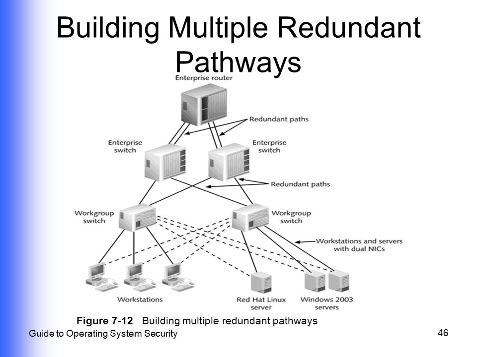 46 Guide to Operating System Security Figure 7-12 Building multiple redundant pathways Building Multiple Redundant Pathways