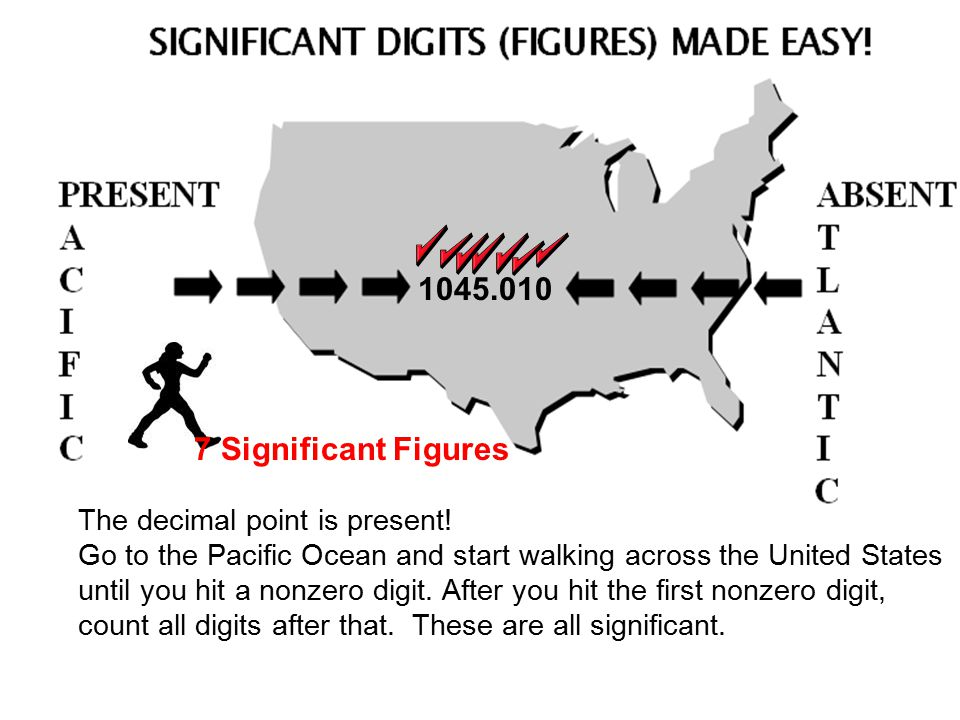 1045.010 The decimal point is present! Go to the Pacific Ocean and start walking across the United States until you hit a nonzero digit. After you hit