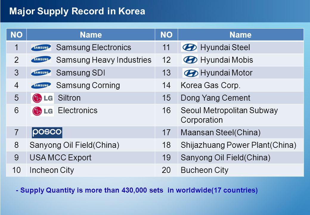 Major Supply Record in Korea NONameNOName 1 Samsung Electronics11 Hyundai Steel 2 Samsung Heavy Industries12 Hyundai Mobis 3 Samsung SDI13 Hyundai Mot